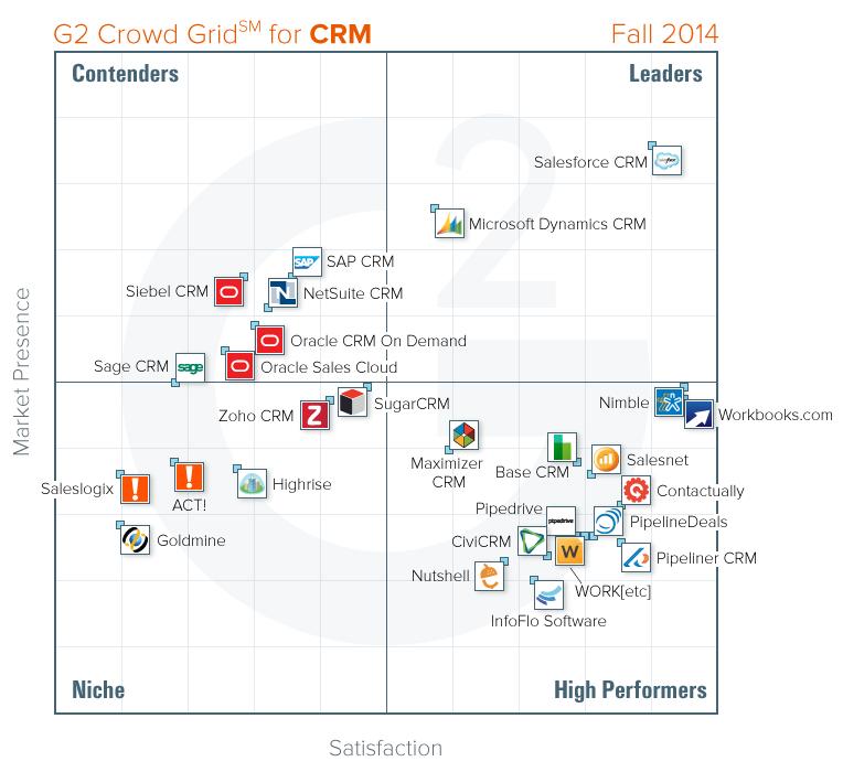 Revue des outils CRM - Client Connection